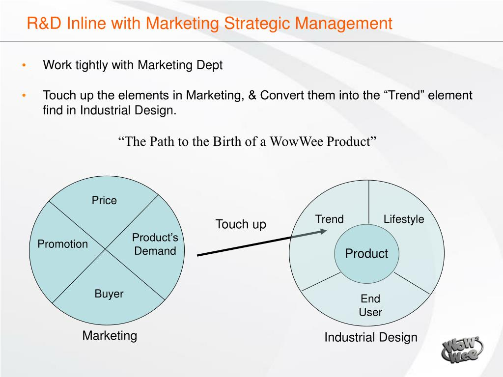 R&D Inline with Marketing Strategic Management