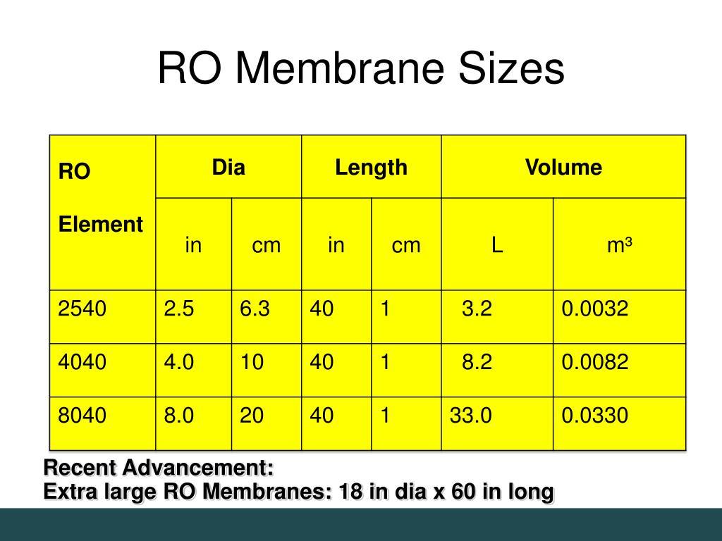 RO Membrane Sizes