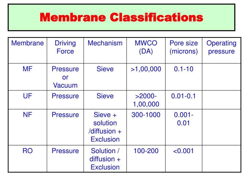 Membrane Classifications