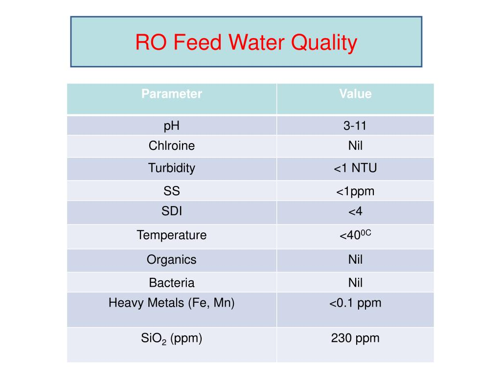 RO Feed Water Quality