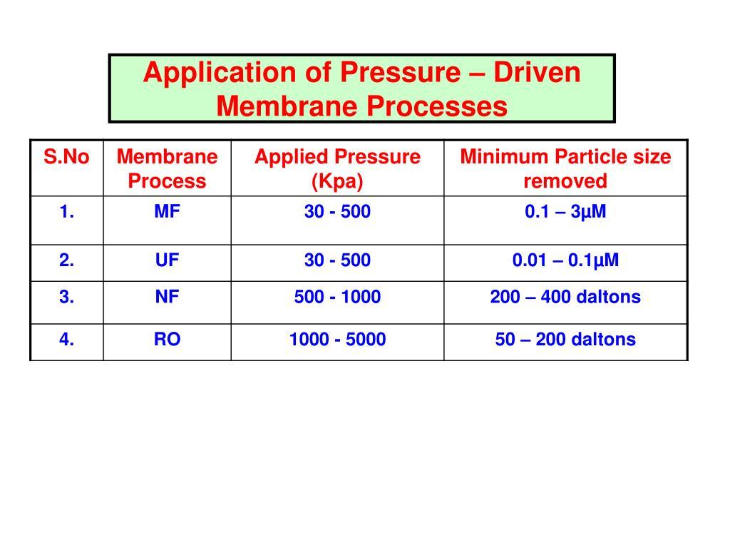 Application of Pressure – Driven Membrane Processes