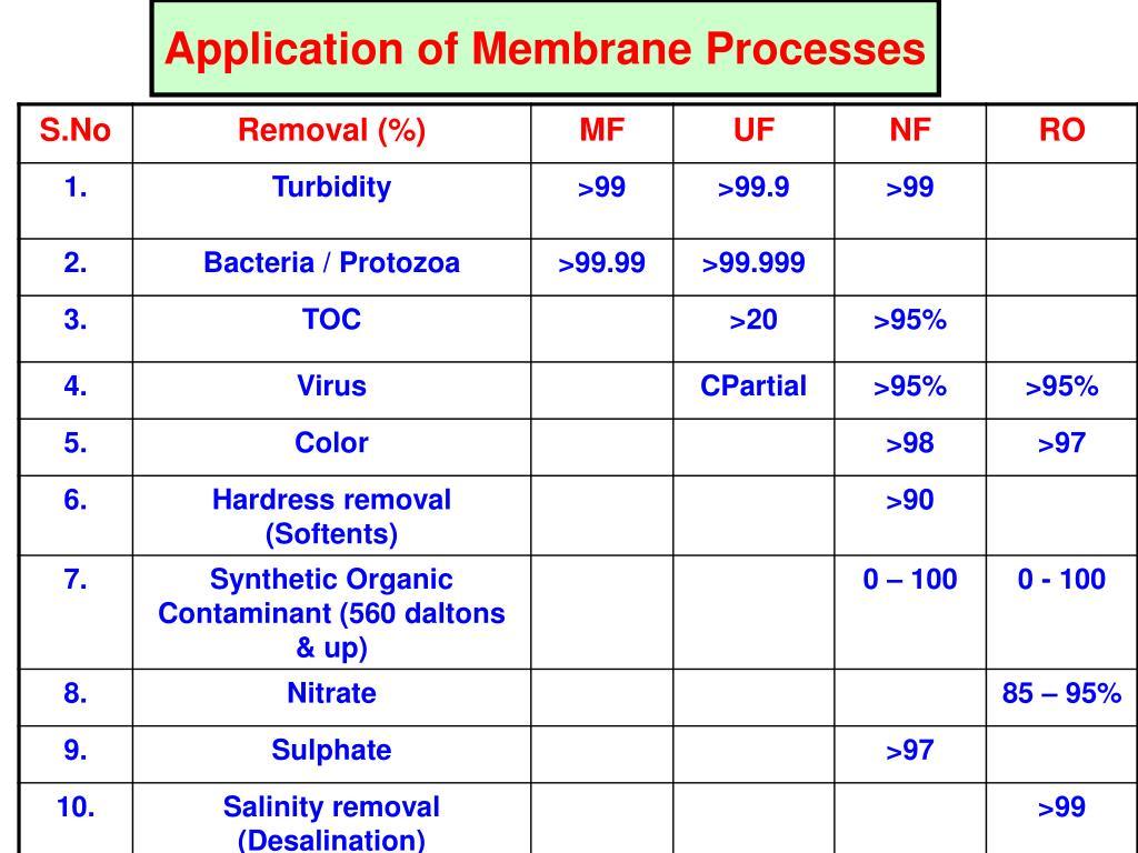 Application of Membrane Processes