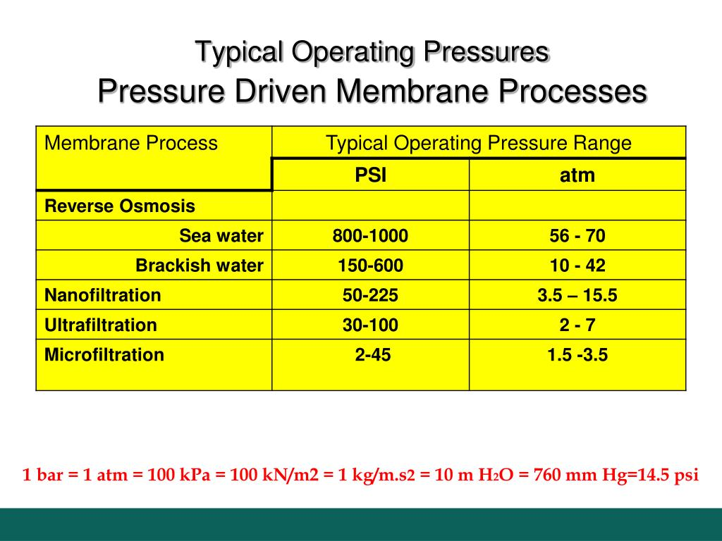 Typical Operating Pressures