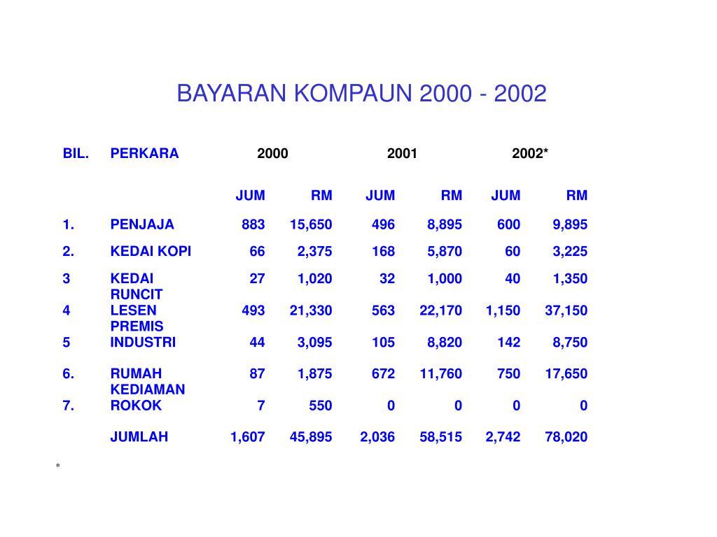BAYARAN KOMPAUN 2000 - 2002