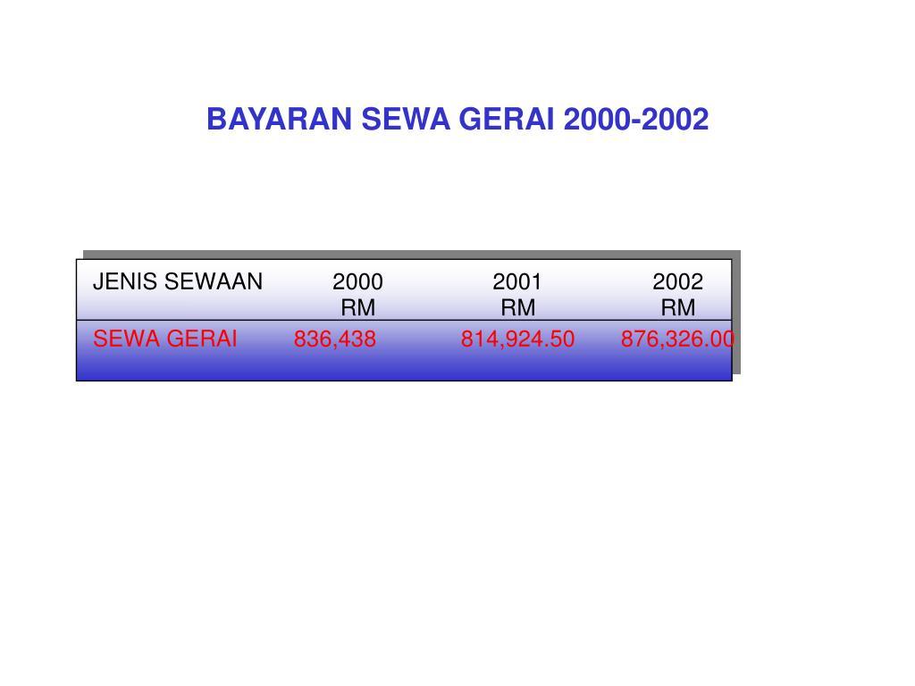 BAYARAN SEWA GERAI 2000-2002
