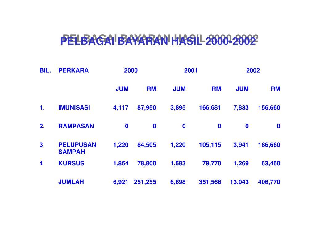 PELBAGAI BAYARAN HASIL 2000-2002
