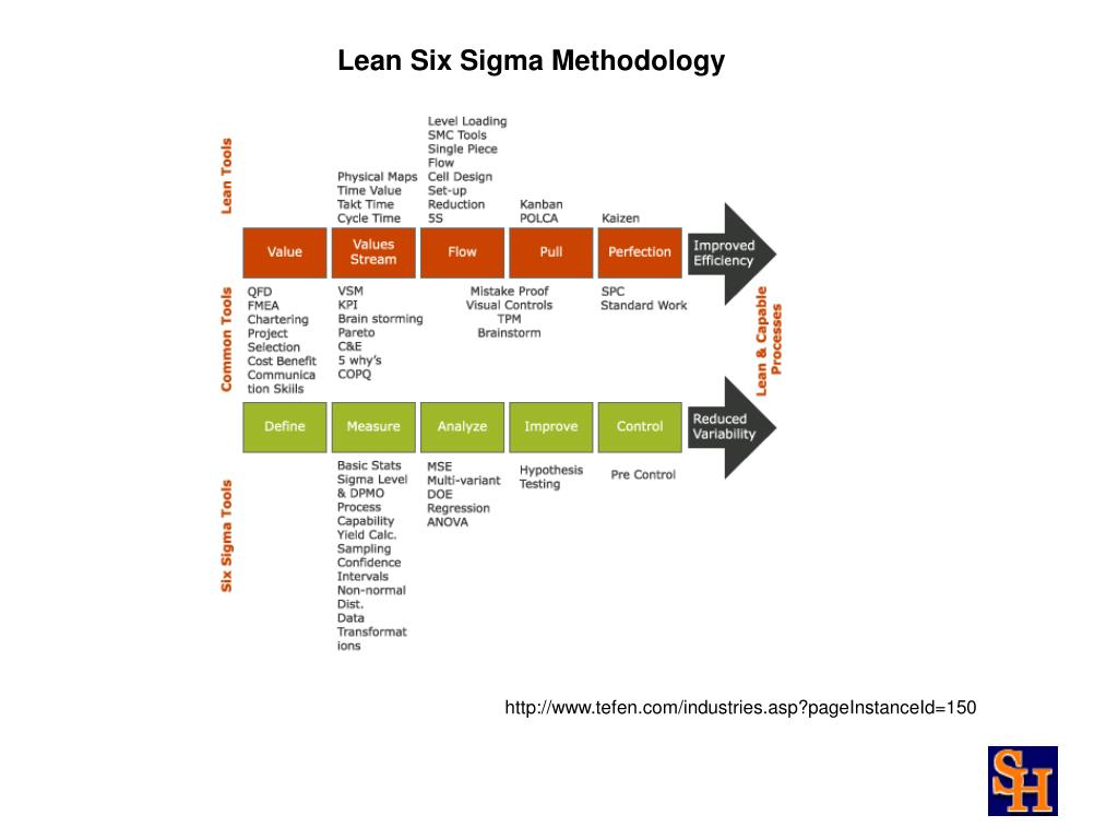 Lean Six Sigma Methodology
