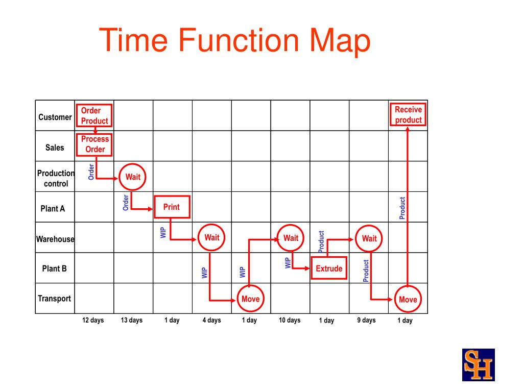 Time Function Map