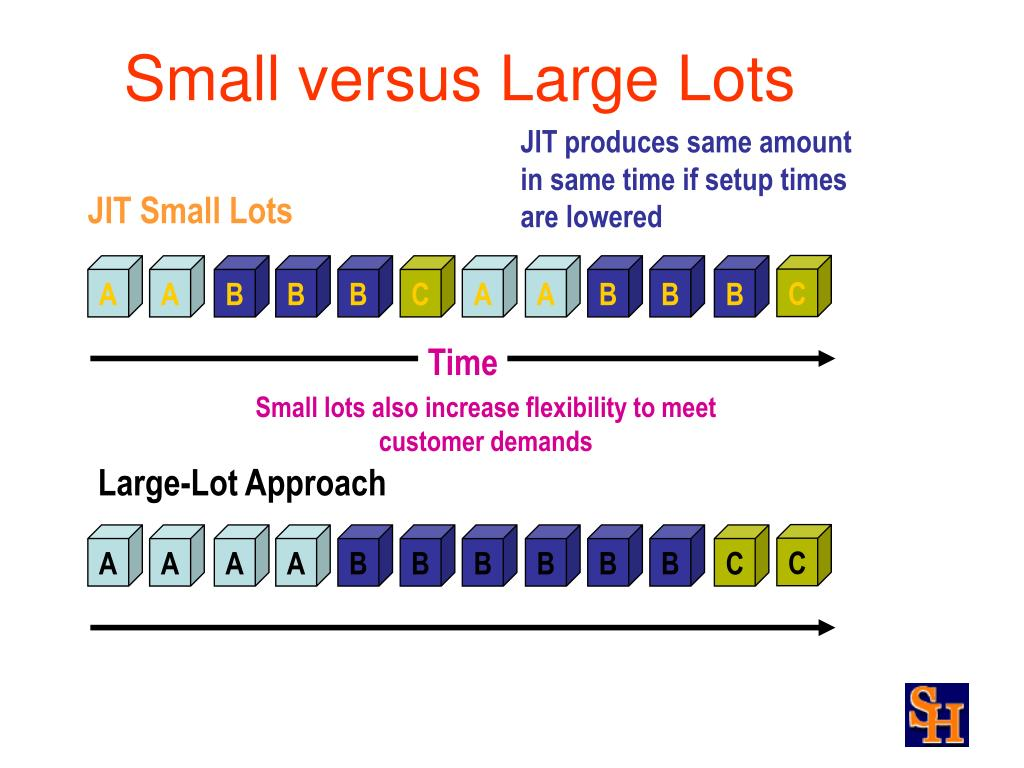 Small versus Large Lots