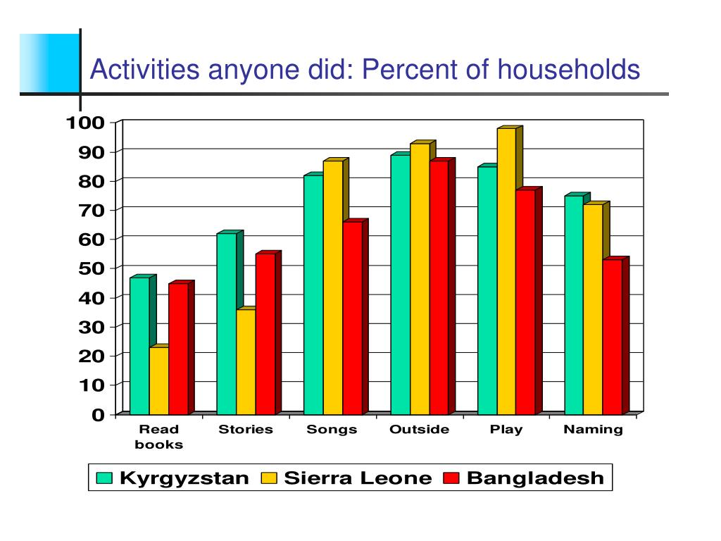 Activities anyone did: Percent of households