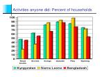 activities anyone did percent of households