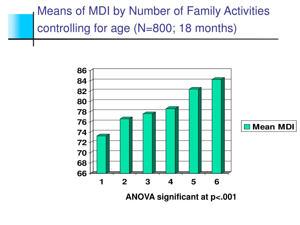 Means of MDI by Number of Family Activities controlling for age (N=800; 18 months)