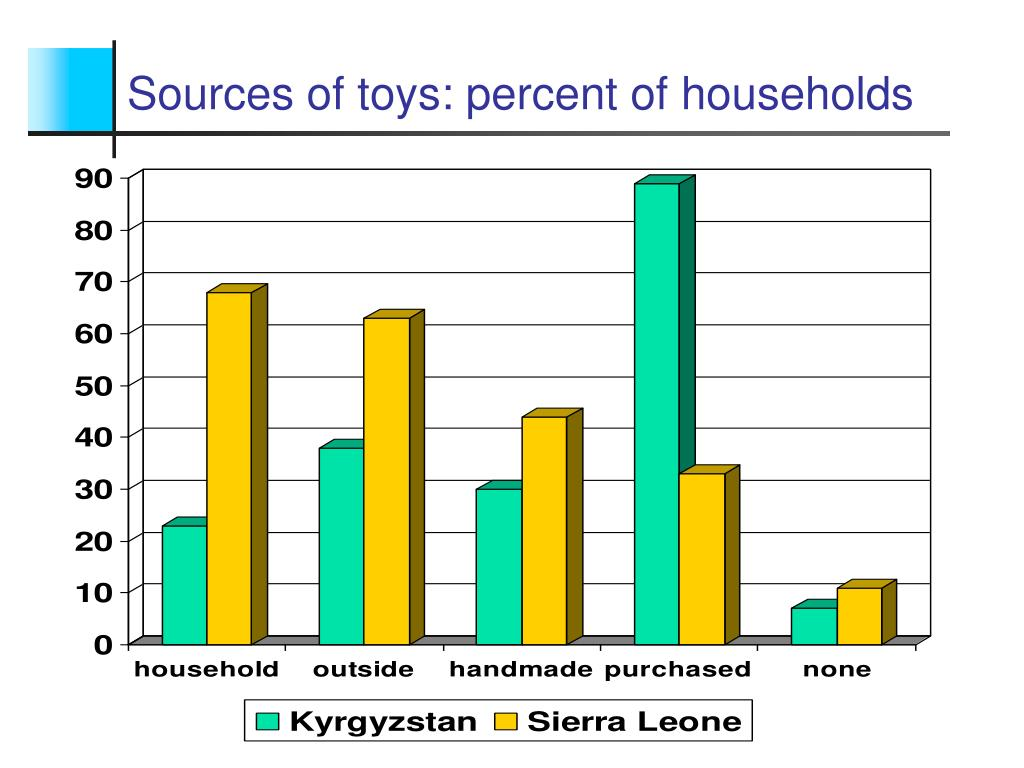 Sources of toys: percent of households