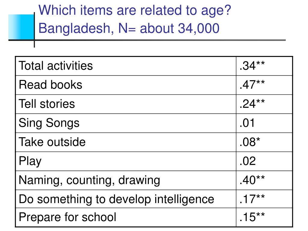 Which items are related to age? Bangladesh, N= about 34,000