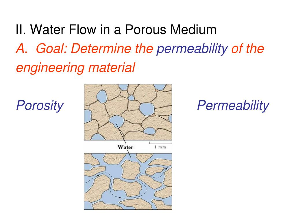 liquid permeability of porous media
