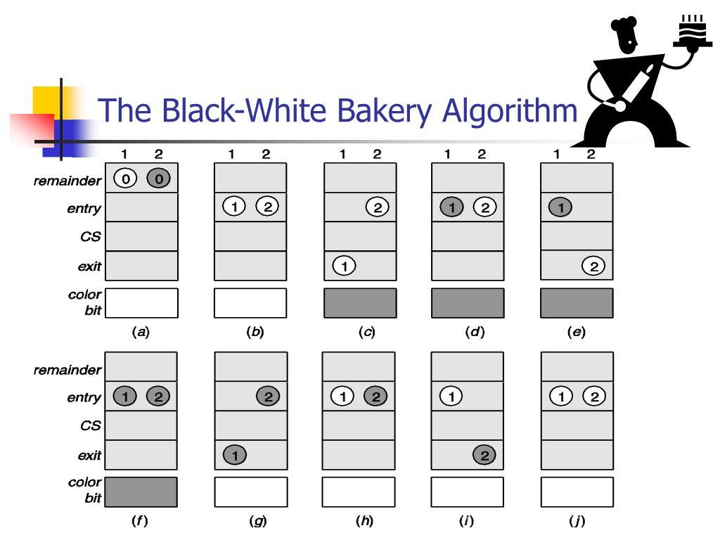 The Black-White Bakery Algorithm
