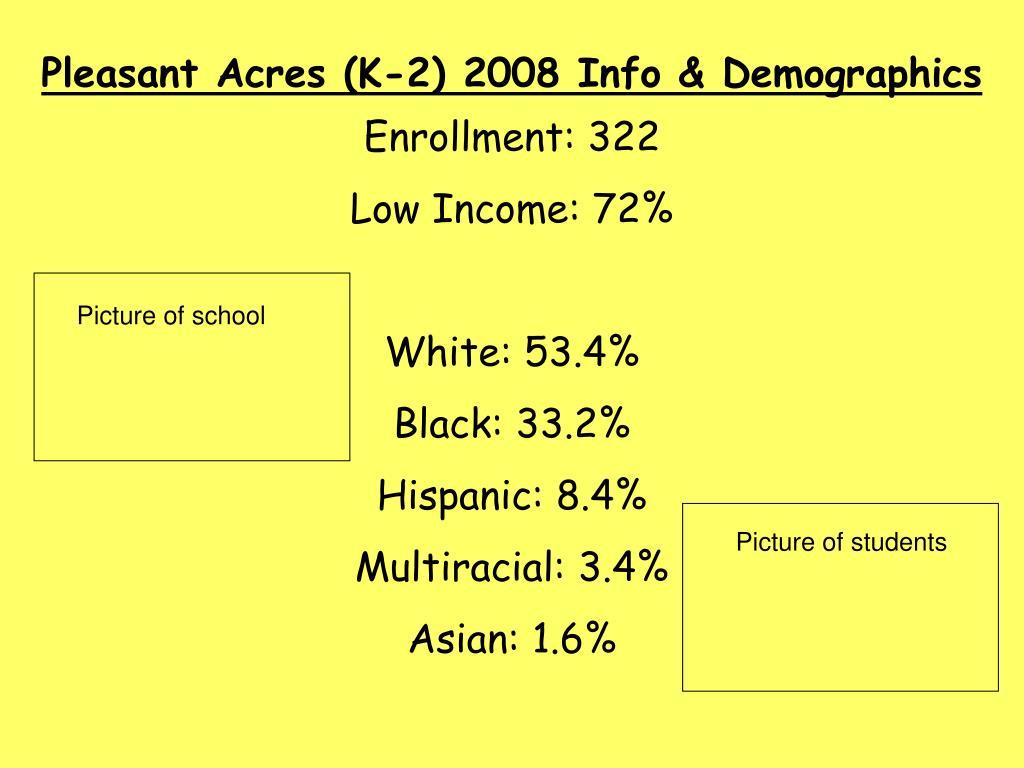 Pleasant Acres (K-2) 2008 Info & Demographics