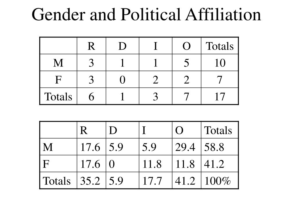 Gender and Political Affiliation