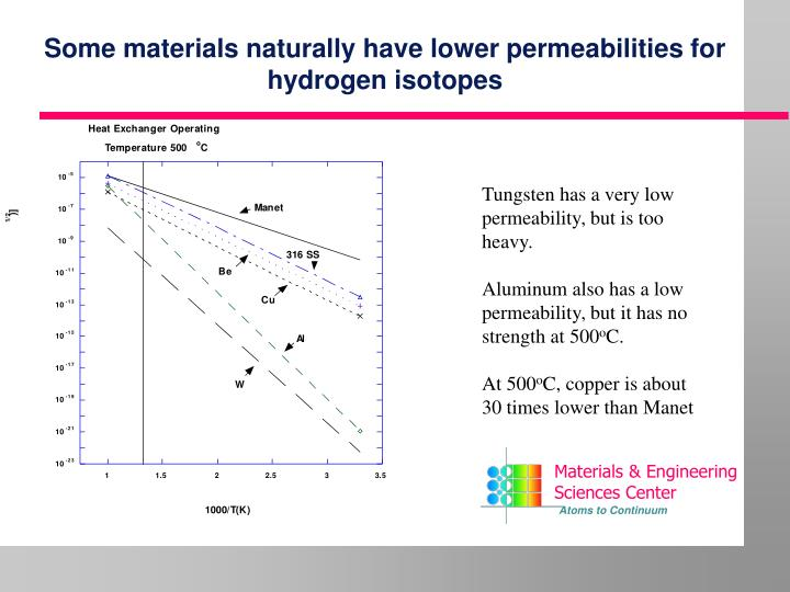 Some materials naturally have lower permeabilities for hydrogen isotopes