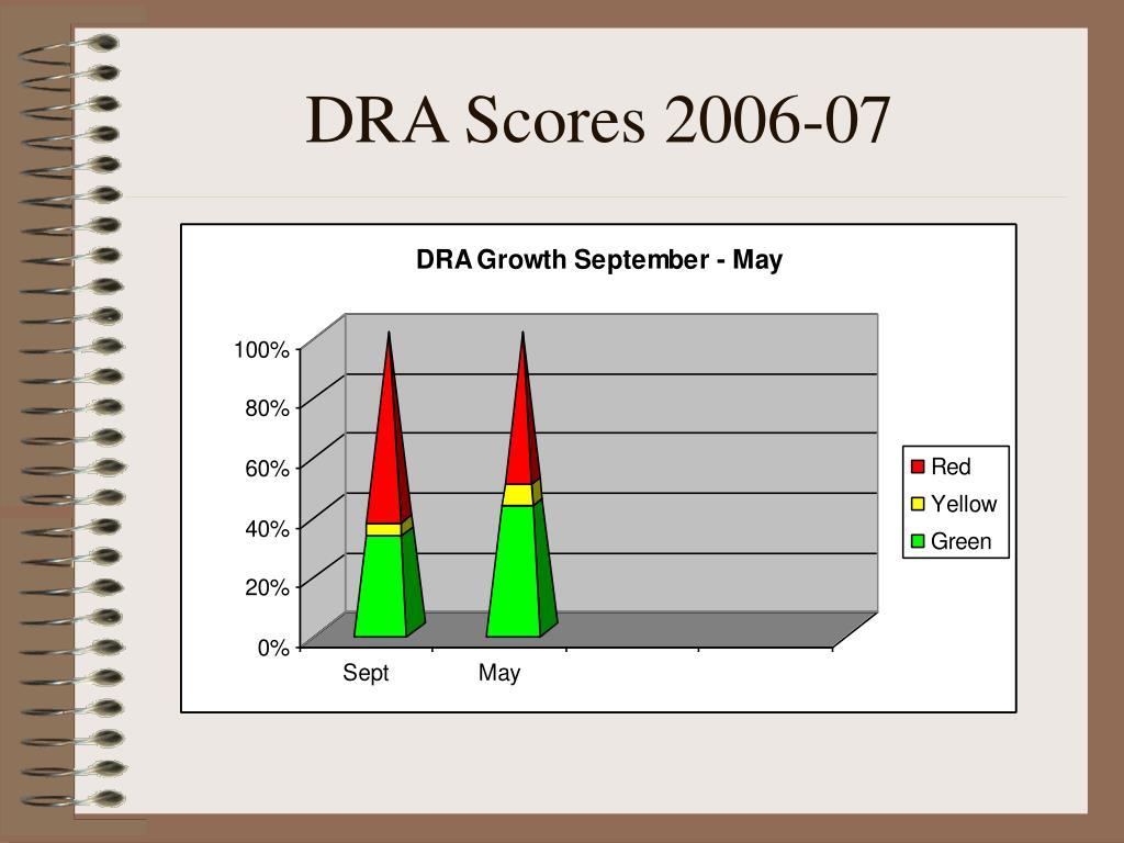 DRA Scores 2006-07