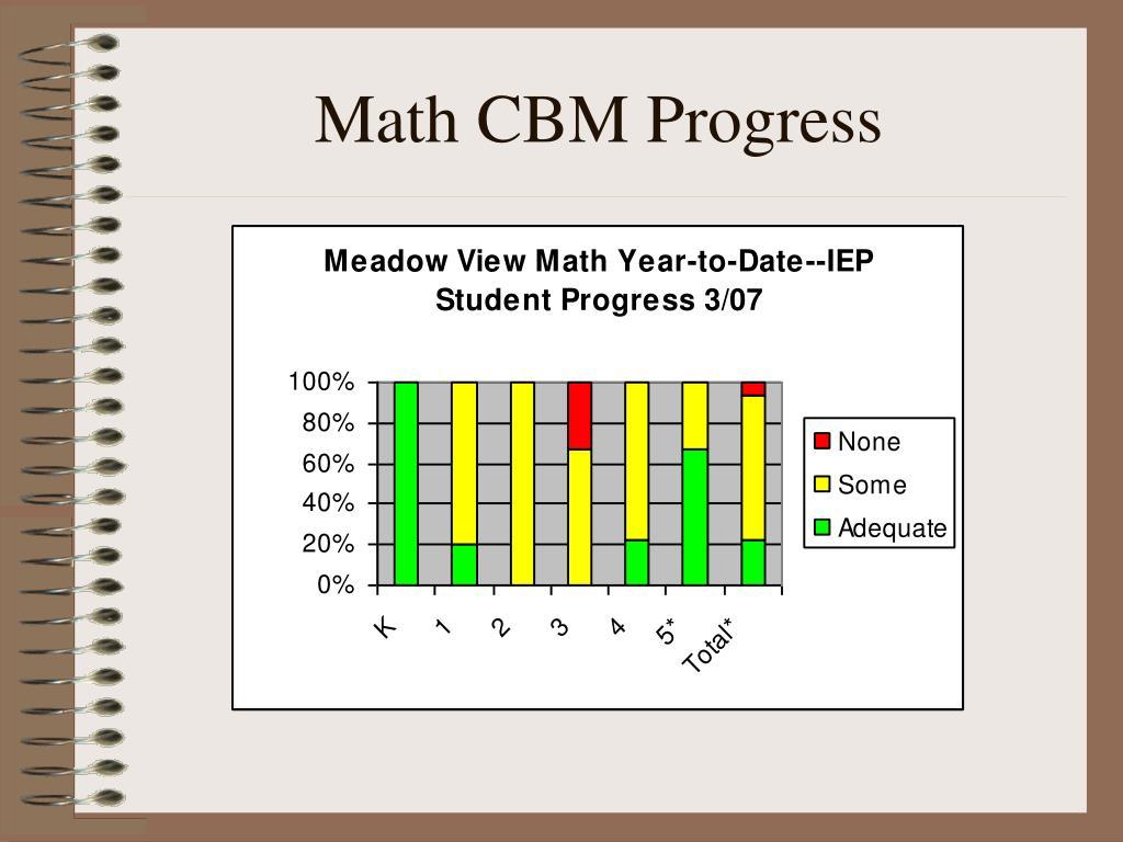 Math CBM Progress