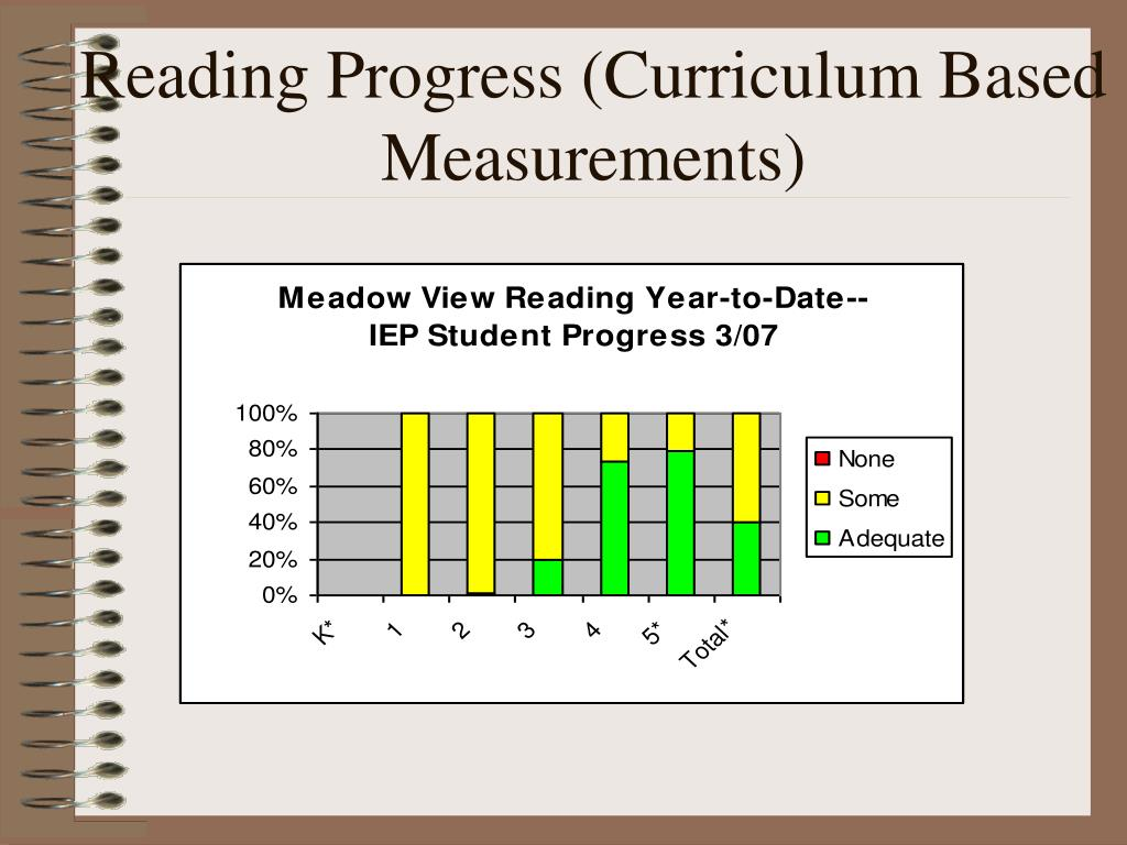 Reading Progress (Curriculum Based Measurements)