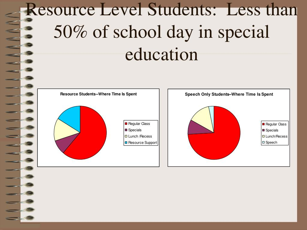 Resource Level Students:  Less than 50% of school day in special education