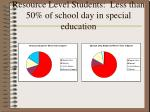 resource level students less than 50 of school day in special education