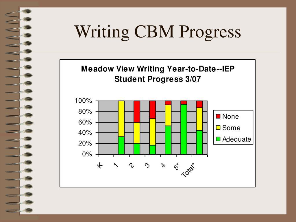 Writing CBM Progress