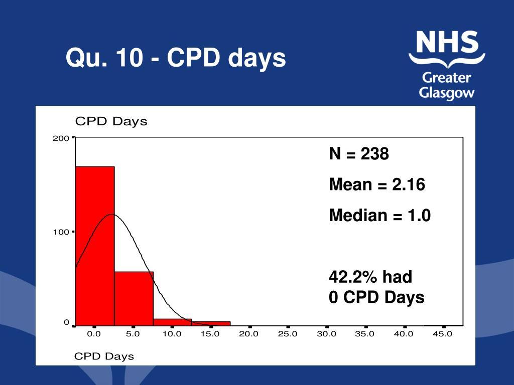 Qu. 10 - CPD days