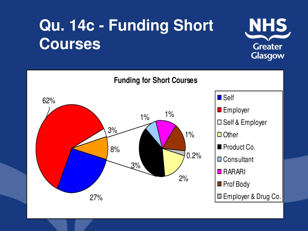 Qu. 14c - Funding Short Courses
