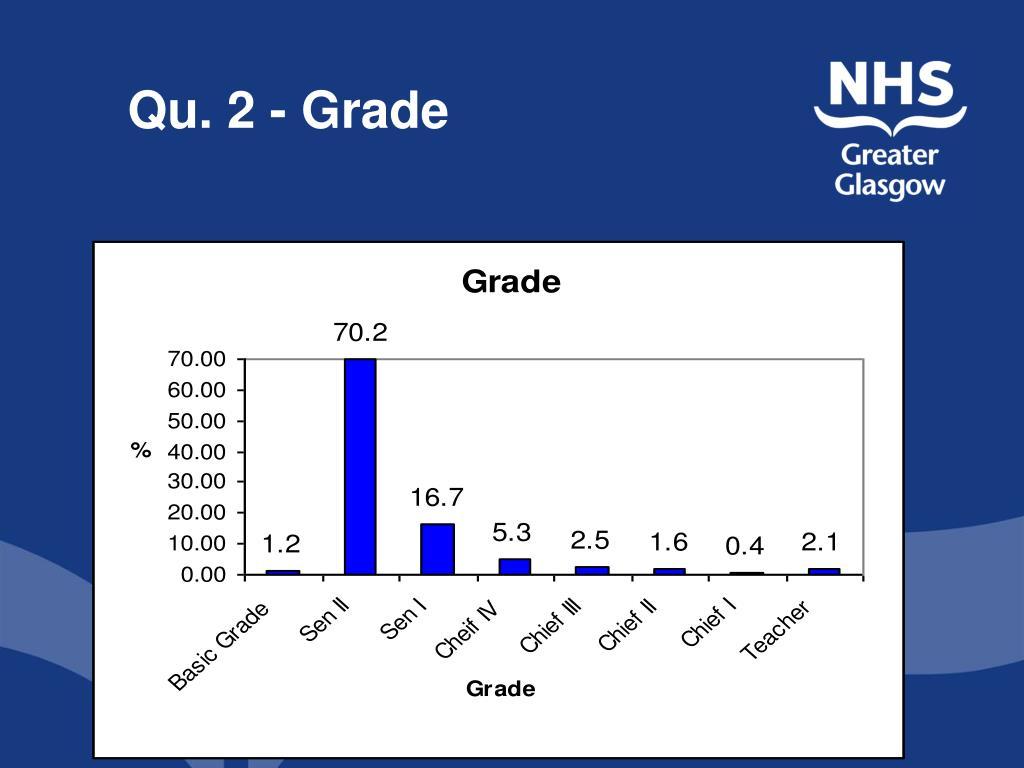 Qu. 2 - Grade