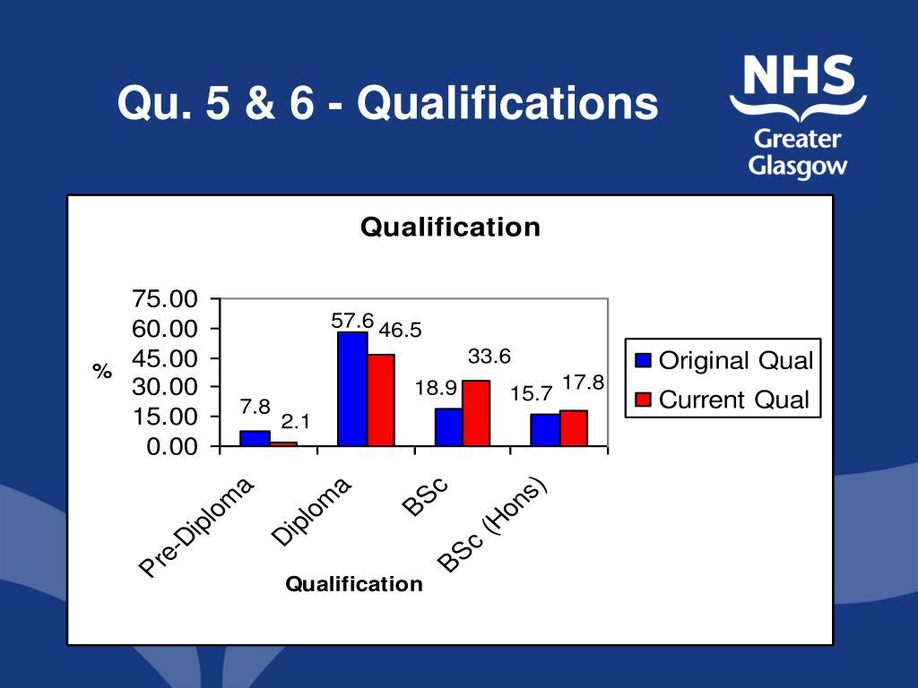 Qu. 5 & 6 - Qualifications