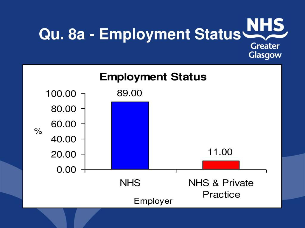 Qu. 8a - Employment Status