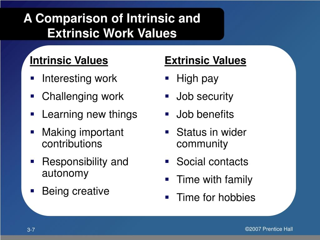 Intrinsic Values