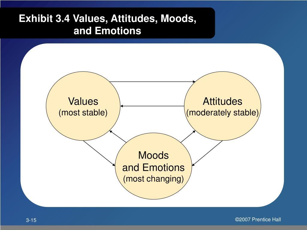 Exhibit 3.4 Values, Attitudes, Moods, and Emotions