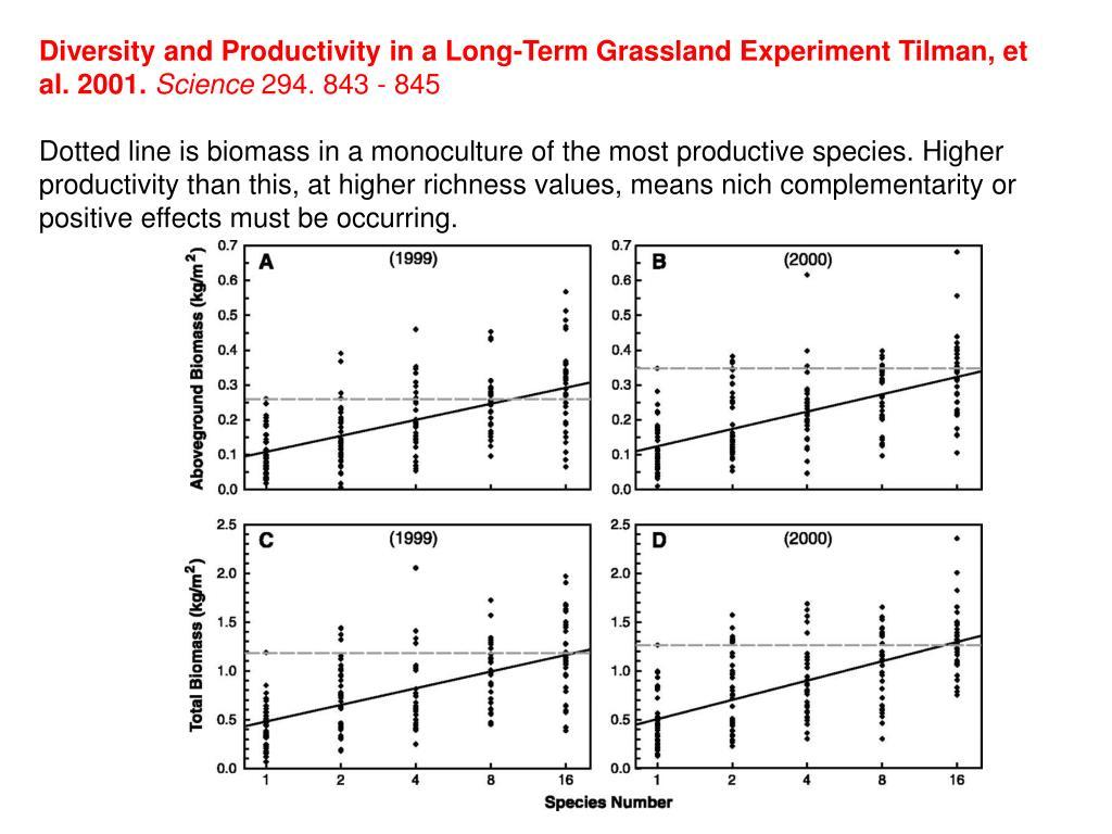 Diversity and Productivity in a Long-Term Grassland Experiment Tilman, et al. 2001.