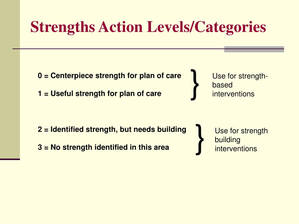 Strengths Action Levels/Categories