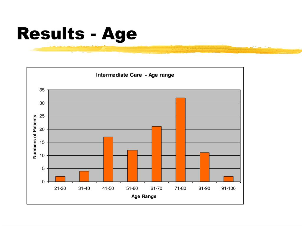 Results - Age