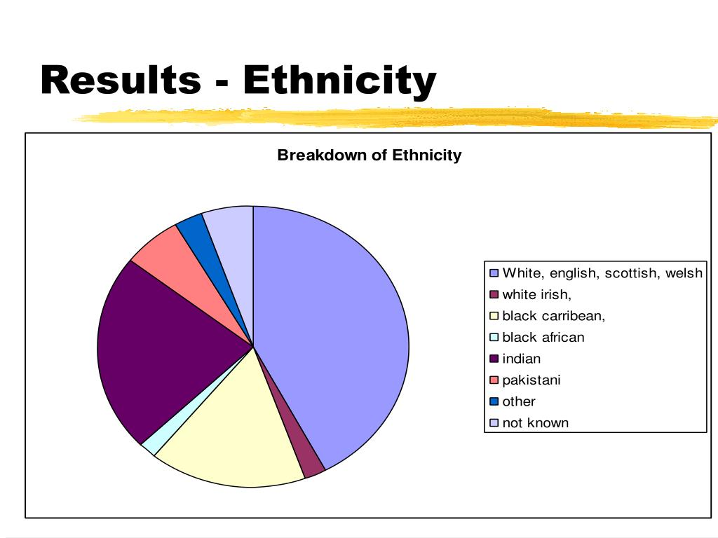 Results - Ethnicity