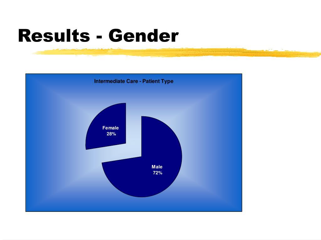 Results - Gender