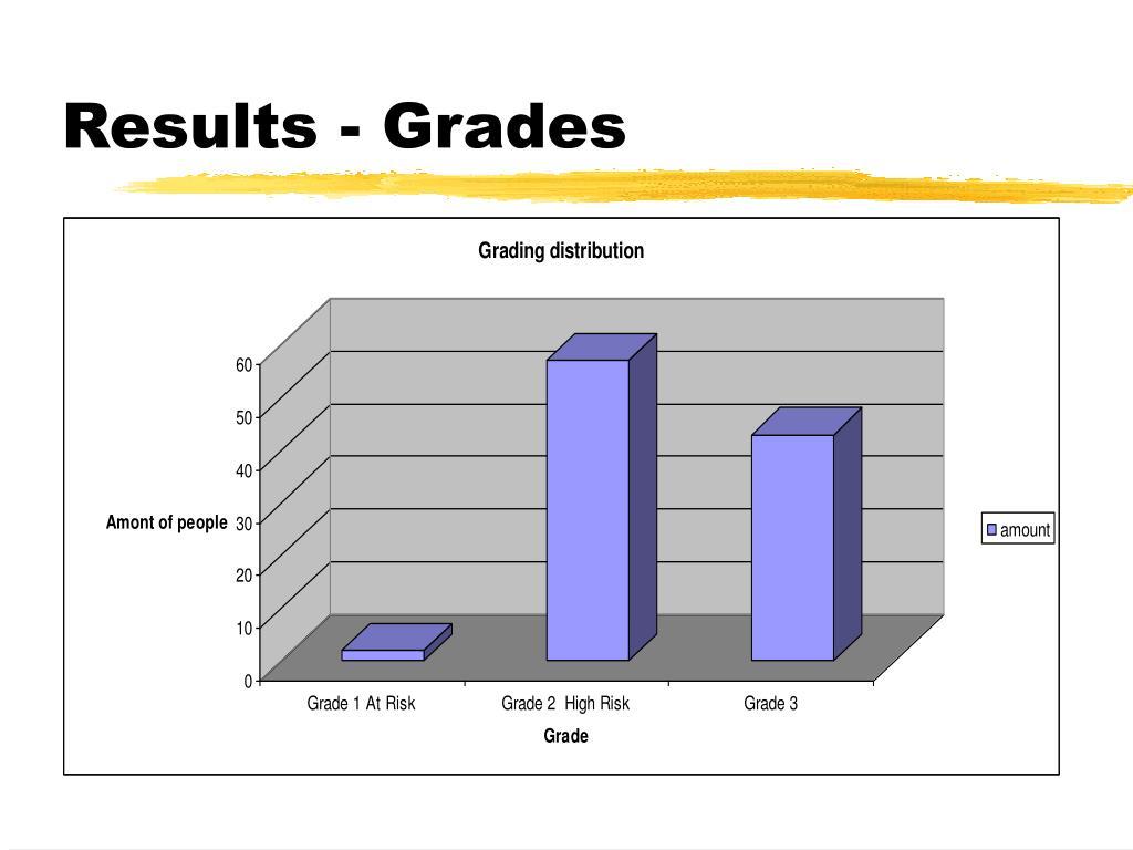 Results - Grades