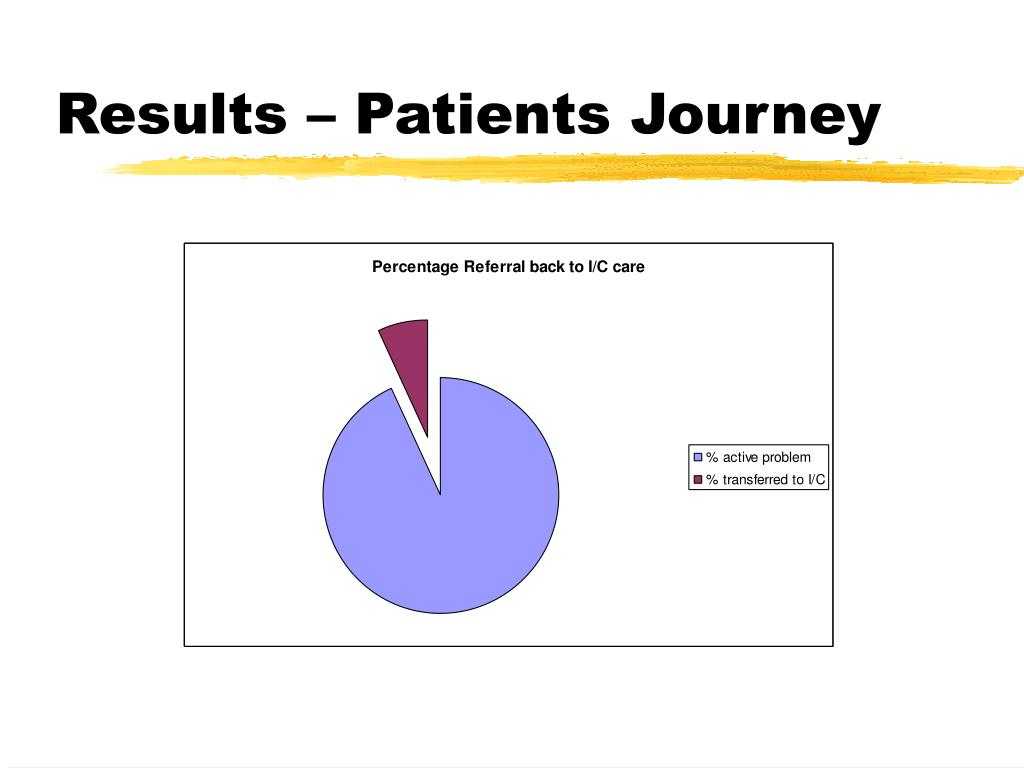 Results – Patients Journey