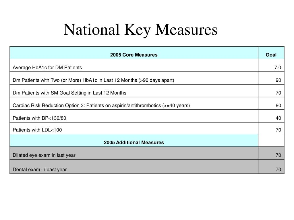 National Key Measures