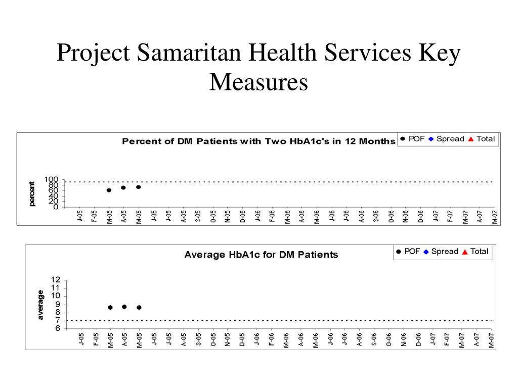 Project Samaritan Health Services Key Measures