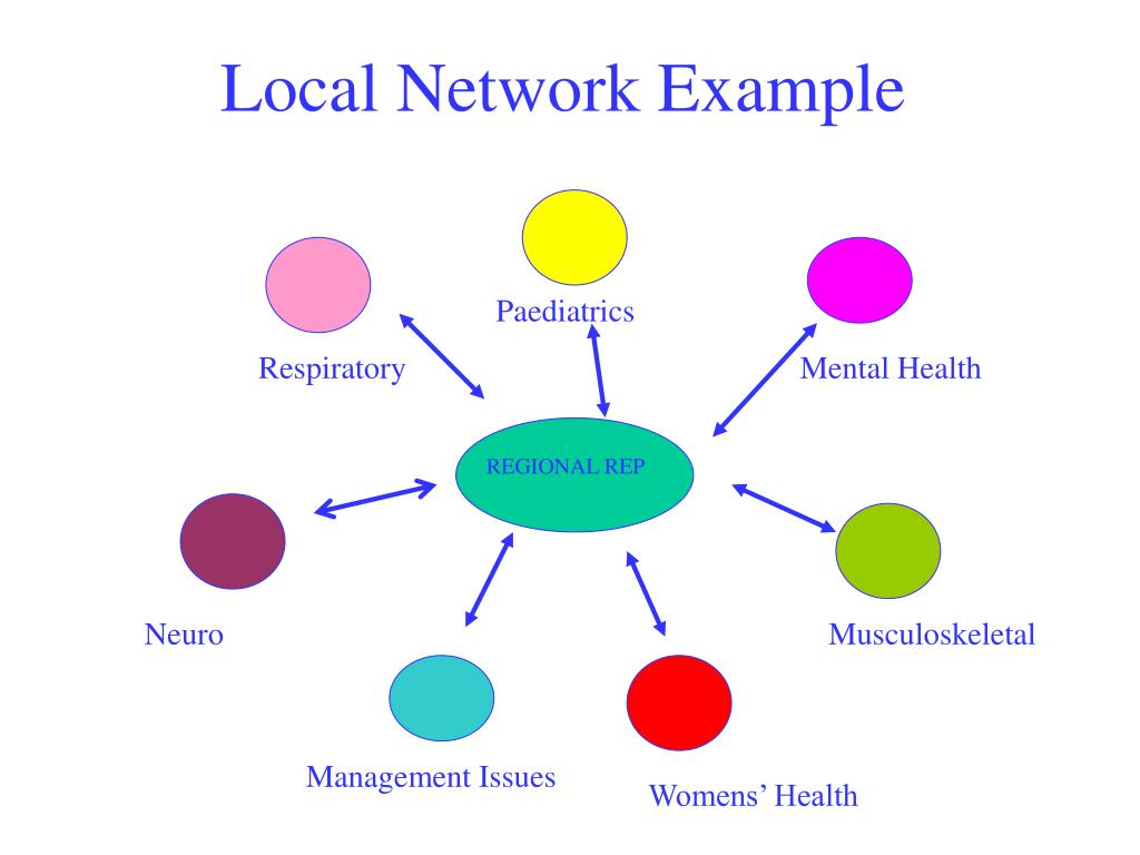 Local Network Example