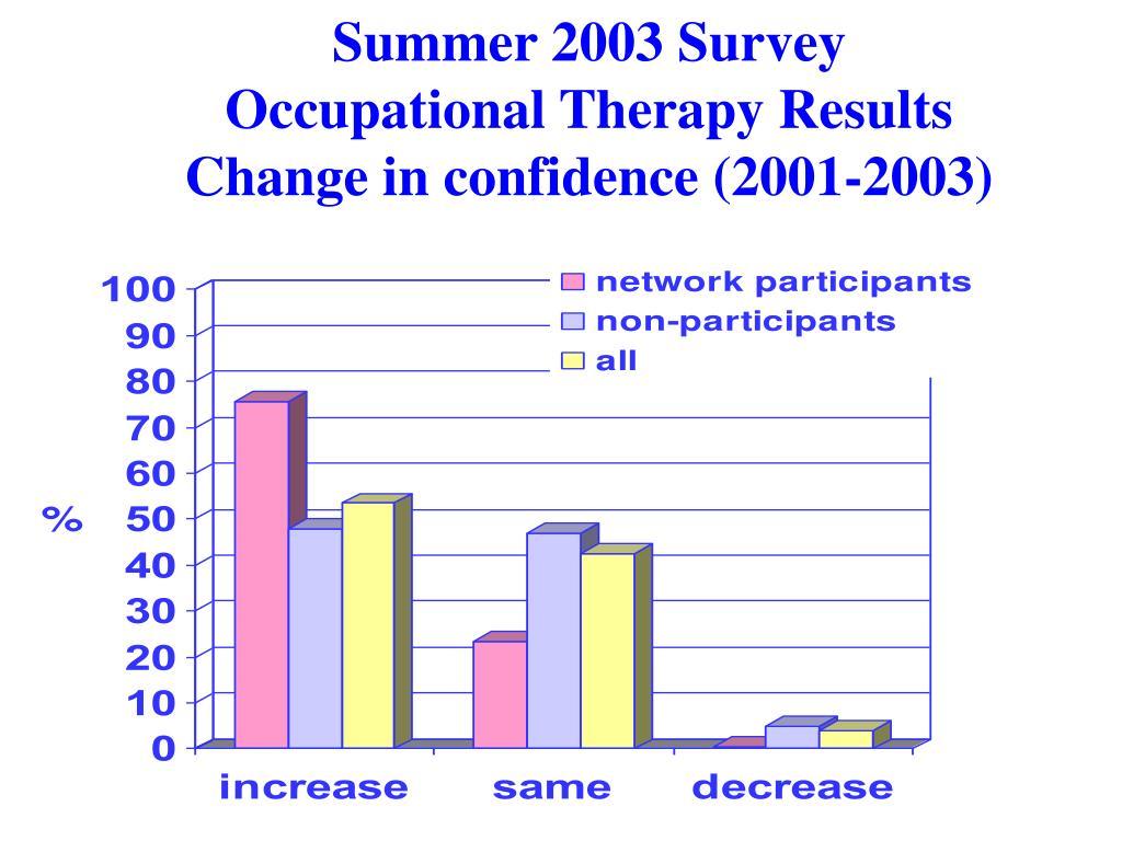 Summer 2003 Survey