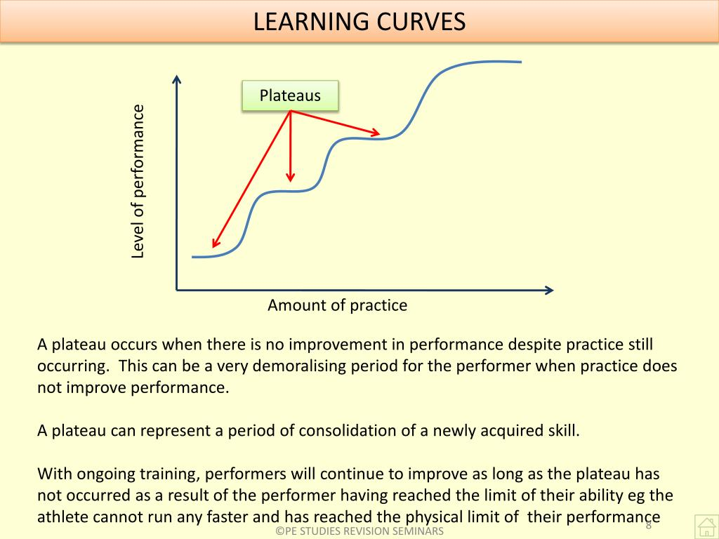 LEARNING CURVES