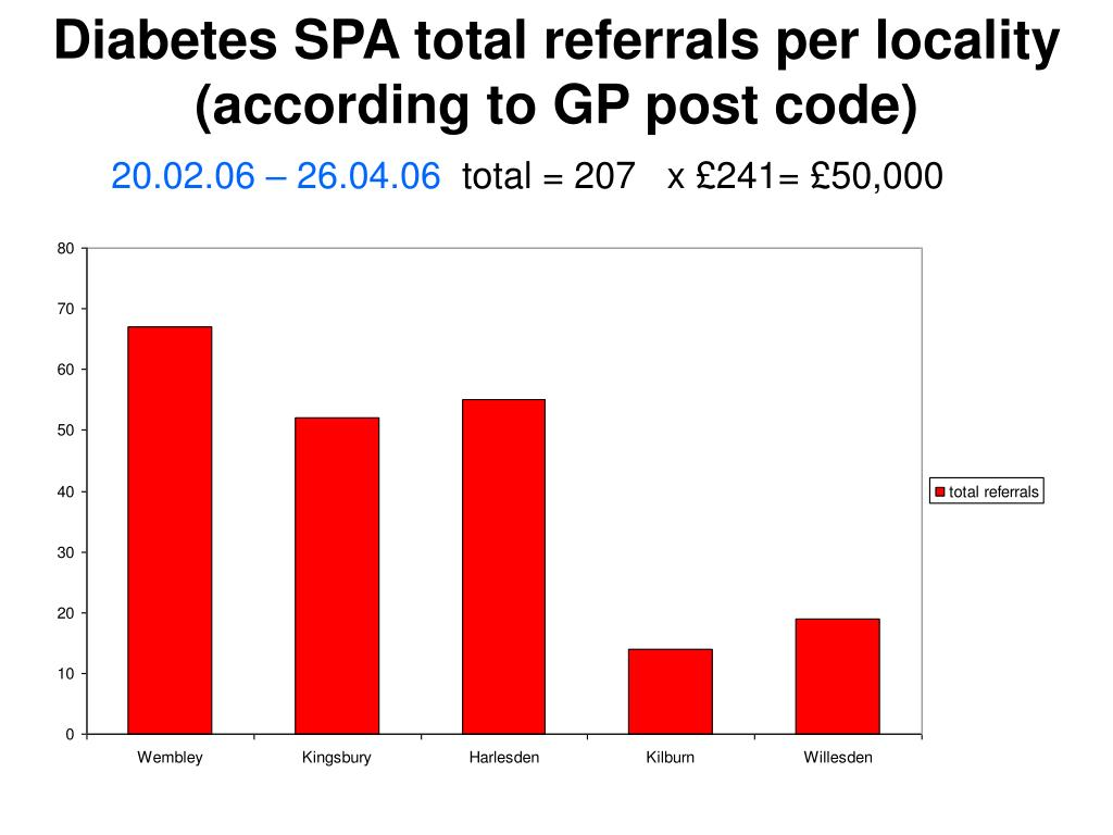 Diabetes SPA total referrals per locality (according to GP post code)