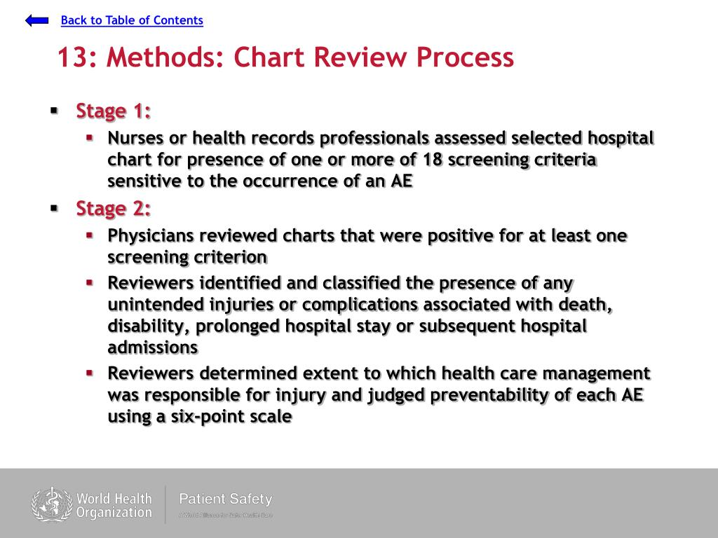 13: Methods: Chart Review Process